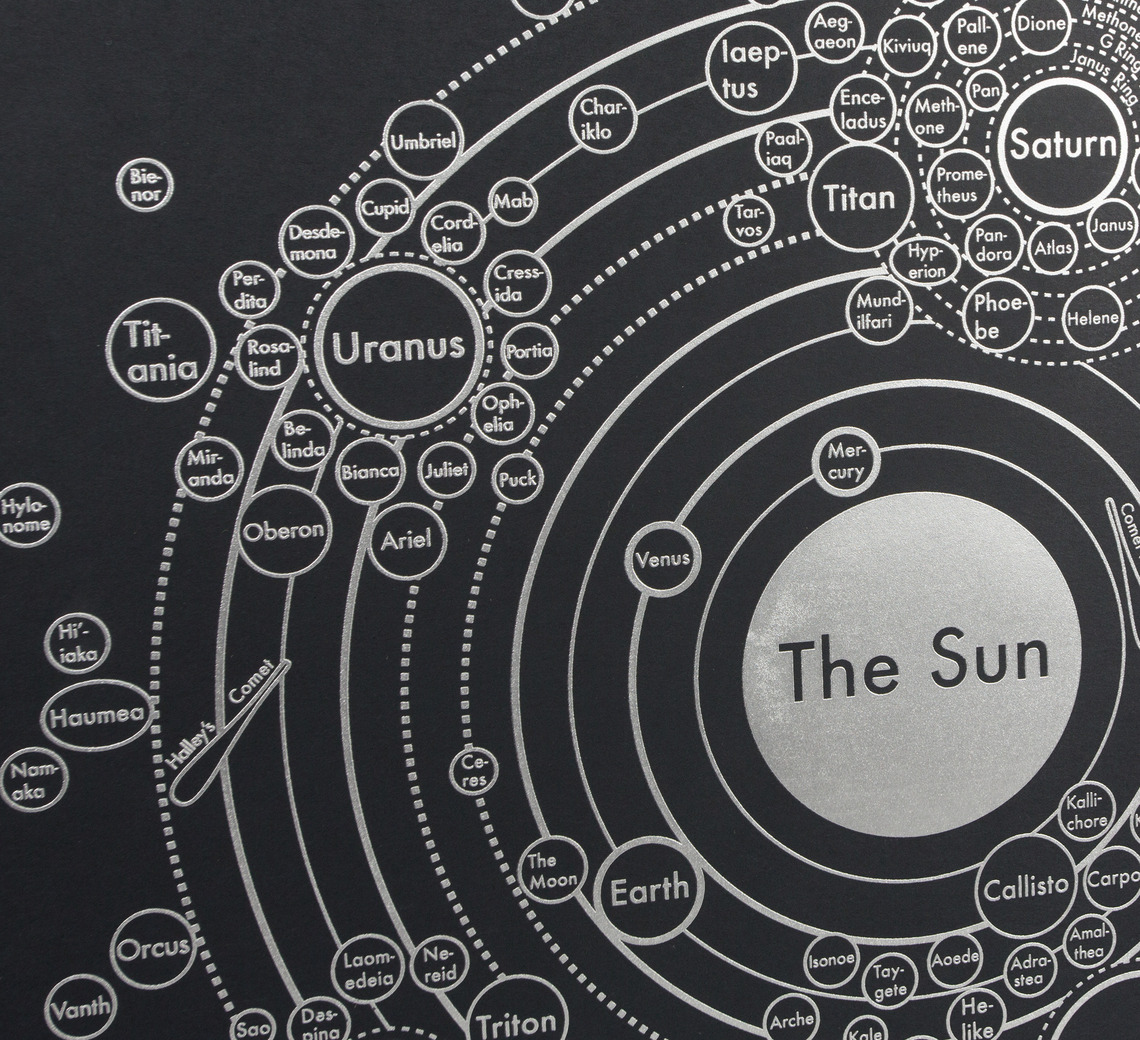 Images of Complete Map Of The Solar System - #SpaceHero